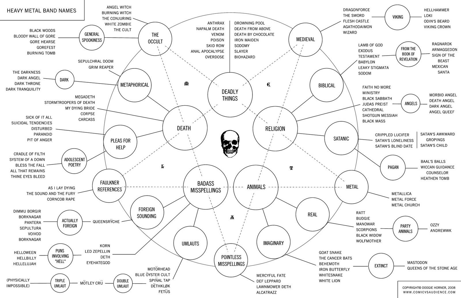 Best flowchart ever a very excellent flowchart which demonstrates just how awesome metal naming conventions really are also complete with inverted pentagram nvjuhfo Images